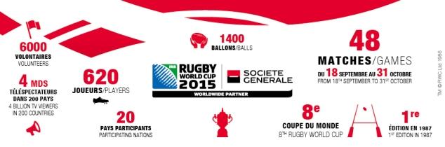Infographie Société générale pour la Coupe du Monde de rugby 2015