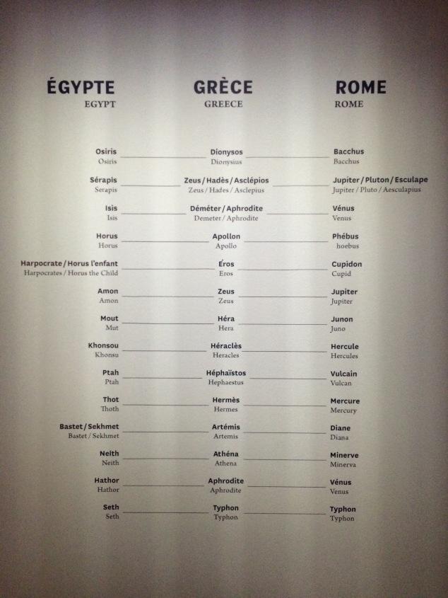 les similitudes entre les mythologies greques, romaines et egyptiennes